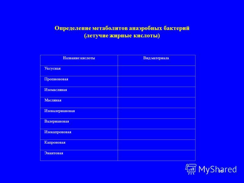 15 Дети, угрожаемые по анаэробной инфекции 1.Хорионамнионит и эндометрит в родах; 2.Синдром аспирации околоплодных вод; 3.Сепсис; 4.Локализация очагов в закрытых полостях – менингит, абсцедир.пневмония, энтероколит, перитонит; 5.При положительной бак