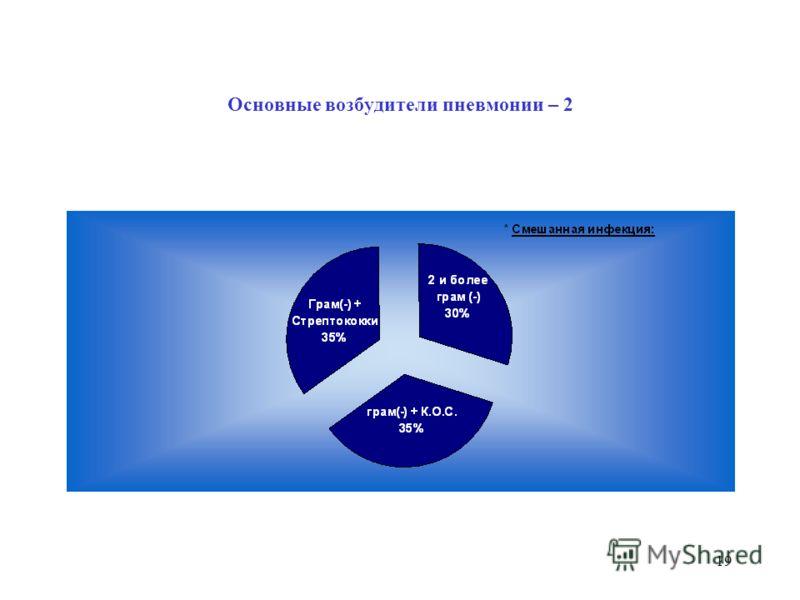 18 Основные возбудители пневмонии – 1