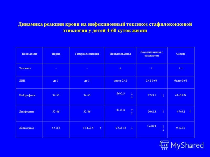 33 Динамика реакции крови на инфекционный токсикоз стрептококковой и грамотрицательной этиологии у детей 4-60 суток жизни ПоказателиНормаГиперколонизацияЛокализованная Локализованная с токсикозом Сепсис Сепсис с менингитом Токсикоз--±++ + + + ИРболее