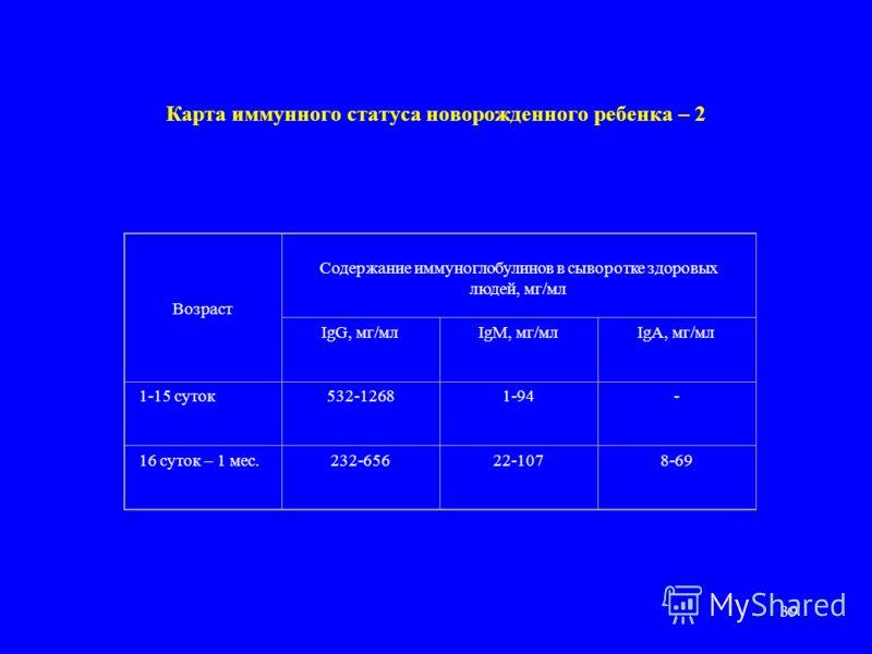 38 Карта иммунного статуса новорожденного ребенка – 1 ПоказательЕДВозрастная норма Лейкоцитыкл/мкл7.1±200 Лимфоциты%3.9%±0.9 Т-лимфоциты (Е-РОК) % кл/мкл 58-60 2620-2740 Т-акт. лимфоциты (Еакт.-РОК) % кл/мкл 39-43 1530-1670 В-лимфоциты (ЕАС-РОК) % кл