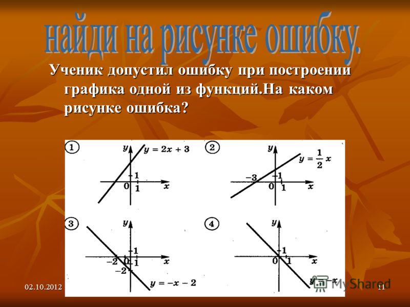 30.07.201211 Ученик допустил ошибку при построении графика одной из функций.На каком рисунке ошибка?