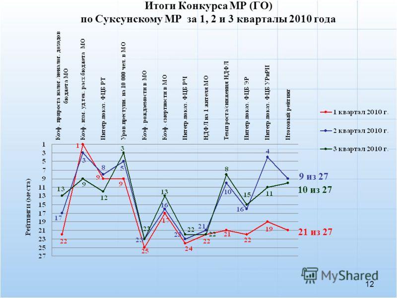 12 Итоги Конкурса МР (ГО) по Суксунскому МР за 1, 2 и 3 кварталы 2010 года 21 из 27 9 из 27 10 из 27