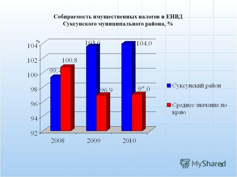 Собираемость имущественных налогов и ЕНВД Суксунского муниципального района, % 3 %