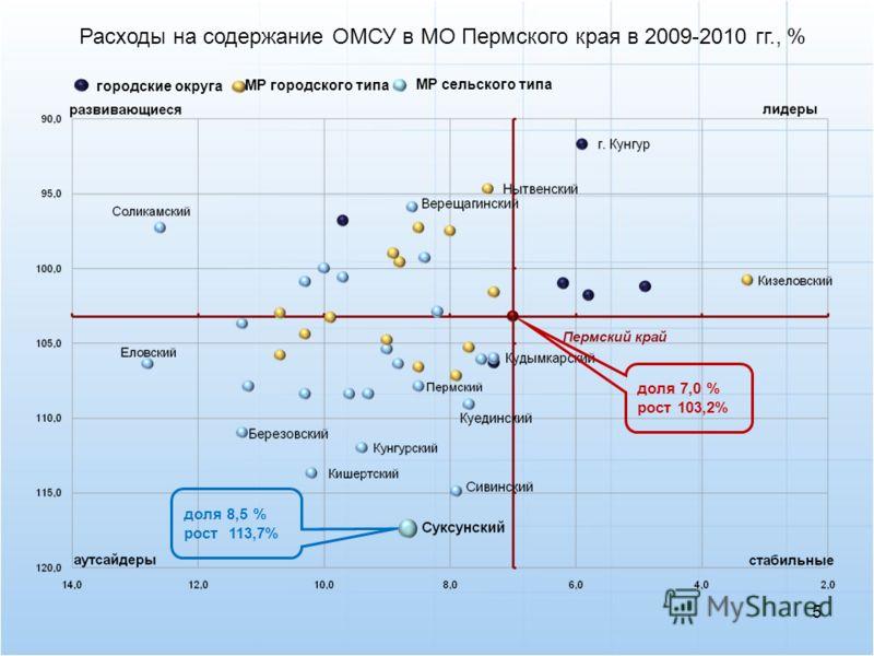 5 городские округа доля 7,0 % рост 103,2% доля 8,5 % рост 113,7% МР сельского типа МР городского типа Расходы на содержание ОМСУ в МО Пермского края в 2009-2010 гг., %