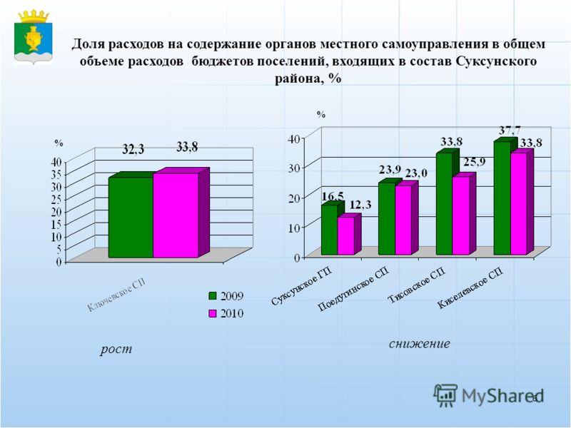 6 % Доля расходов на содержание органов местного самоуправления в общем объеме расходов бюджетов поселений, входящих в состав Суксунского района, % снижение рост %