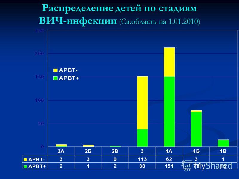 Распределение детей по стадиям ВИЧ-инфекции (Св.область на 1.01.2010)