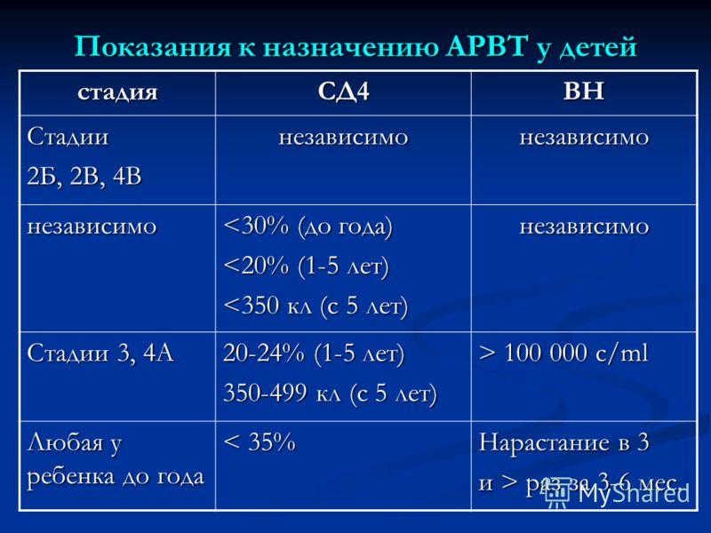 Показания к назначению АРВТ у детей стадияСД4ВН Стадии 2Б, 2В, 4В независимонезависимо независимо
