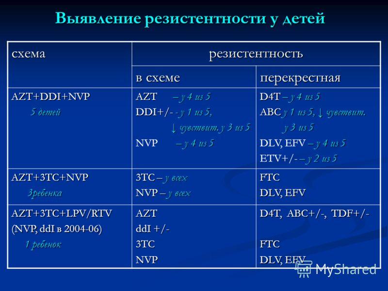 Выявление резистентности у детей схемарезистентность в схеме перекрестная AZT+DDI+NVP 5 детей 5 детей AZT – у 4 из 5 DDI+/- - у 1 из 5, чувствит. у 3 из 5 чувствит. у 3 из 5 – у 4 из 5 NVP – у 4 из 5 D4T – у 4 из 5 АВС у 1 из 5, чувствит. у 3 из 5 у