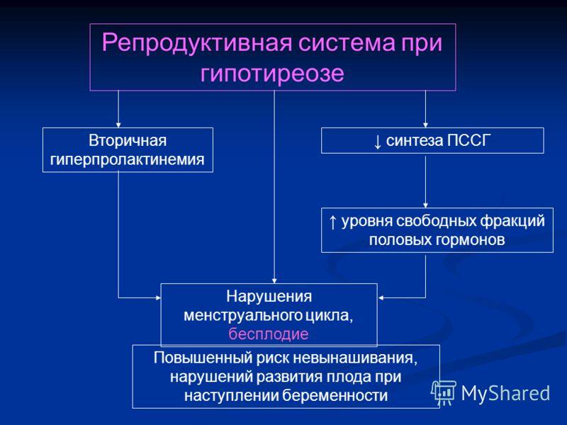 Репродуктивная система при гипотиреозе Нарушения менструального цикла, бесплодие Вторичная гиперпролактинемия Повышенный риск невынашивания, нарушений развития плода при наступлении беременности синтеза ПССГ уровня свободных фракций половых гормонов