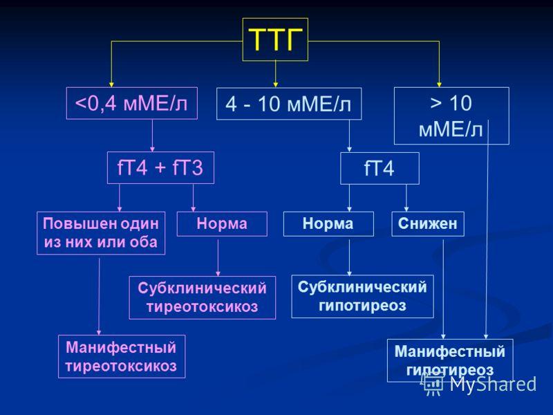 ТТГ > 10 мМЕ/л Манифестный гипотиреоз 4 - 10 мМЕ/л fT4 НормаСнижен Субклинический гипотиреоз