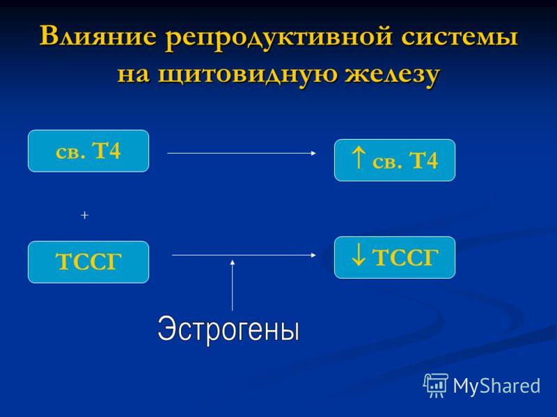 Влияние репродуктивной системы на щитовидную железу ТССГ св. Т4 ТССГ св. Т4 +