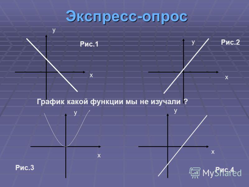 Экспресс-опрос у х у х у х у х Рис.1 Рис.2 Рис.3 Рис.4 График какой функции мы не изучали ?