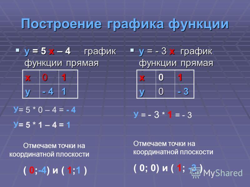 Построение графика функции у = 5 x – 4 график функции прямая у = 5 x – 4 график функции прямая у = - 3 х график функции прямая у = - 3 х график функции прямая х01 у - 4 1 У= 5 * 0 – 4 = - 4 У= 5 * 1 – 4 = 1 Отмечаем точки на координатной плоскости (