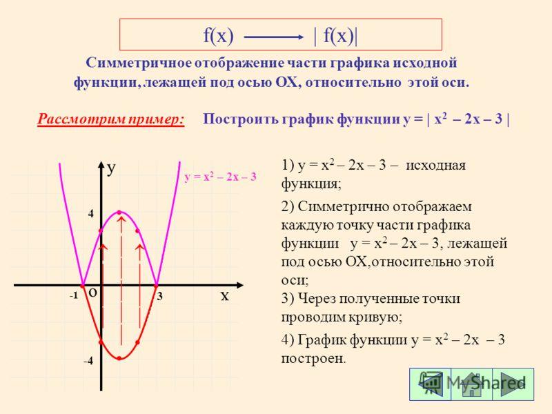 f(x)| Симметричное отображение части графика исходной функции, лежащей под осью ОХ, относительно этой оси. Рассмотрим пример:Построить график функции у = | x 2 – 2х – 3 | о х y 3 -4 1) y = x 2 – 2х – 3 – исходная функция; 2) Симметрично отображаем ка