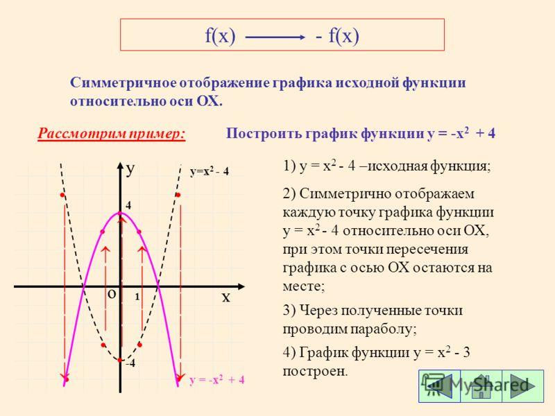 f(x)- f(x) Симметричное отображение графика исходной функции относительно оси ОХ. Рассмотрим пример:Построить график функции у = -x 2 + 4 о х y 1) y = x 2 - 4 –исходная функция; 1 y=x 2 - 4 2) Симметрично отображаем каждую точку графика функции у = x