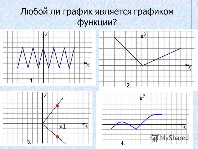 Любой ли график является графиком функции? х1