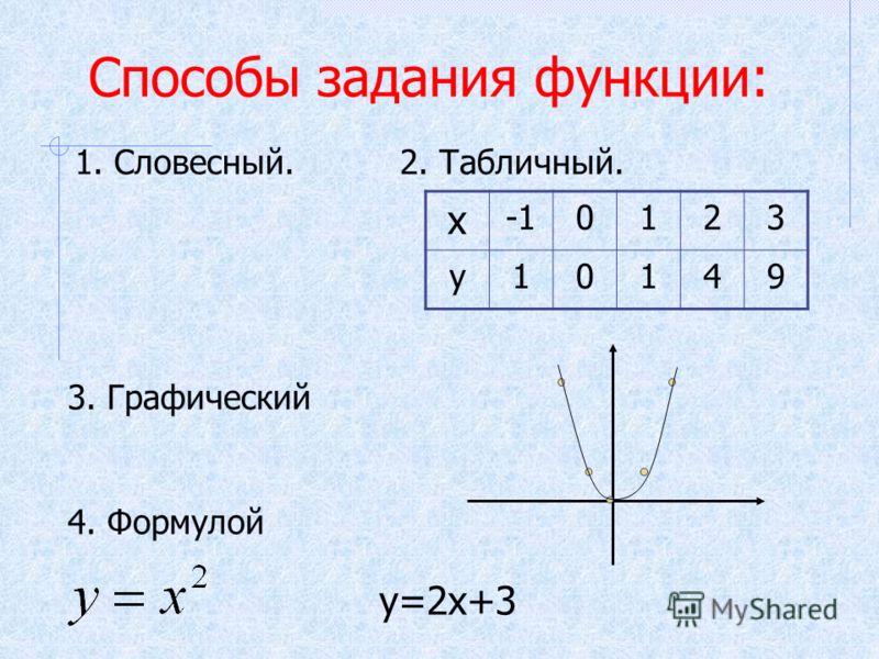 Способы задания функции: 1. Словесный.2. Табличный. х 0123 у10149 3. Графический 4. Формулой у=2х+3