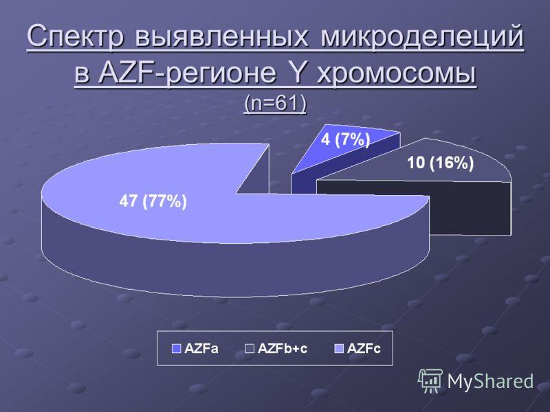 Спектр выявленных микроделеций в AZF-регионе Y хромосомы (n=61)