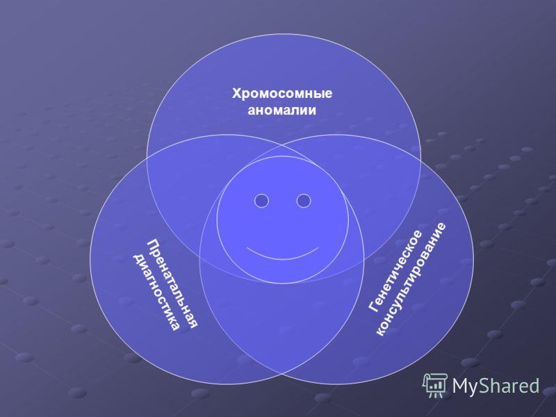 Хромосомные аномалии Генетическое консультирование Пренатальная диагностика