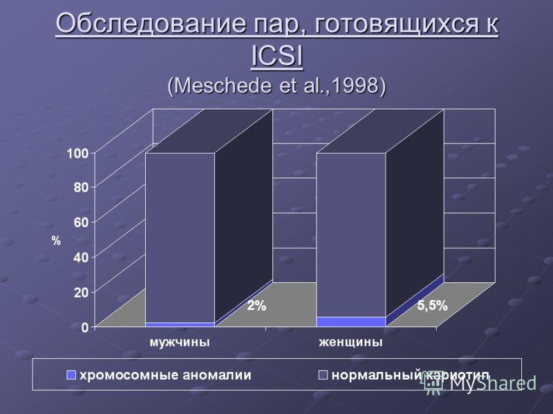 Обследование пар, готовящихся к ICSI (Meschede et al.,1998) 2%5,5%