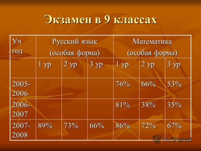 Экзамен в 9 классах Уч год Русский язык (особая форма) Математика 1 ур 2 ур 3 ур 1 ур 2 ур 3 ур 2005- 2006 76%66%53% 2006- 2007 81%38%35% 2007- 2008 89%73%66%86%72%67%