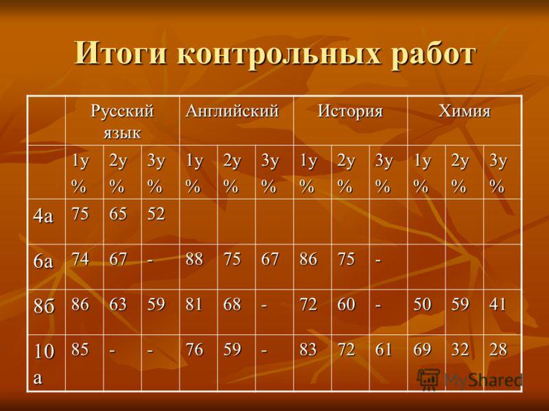 Итоги контрольных работ Русский язык АнглийскийИсторияХимия 1у%2у%3у%1у%2у%3у%1у%2у%3у%1у%2у%3у% 4а756552 6а7467-8875678675- 8б8663598168-7260-505941 10 а 85--7659-837261693228