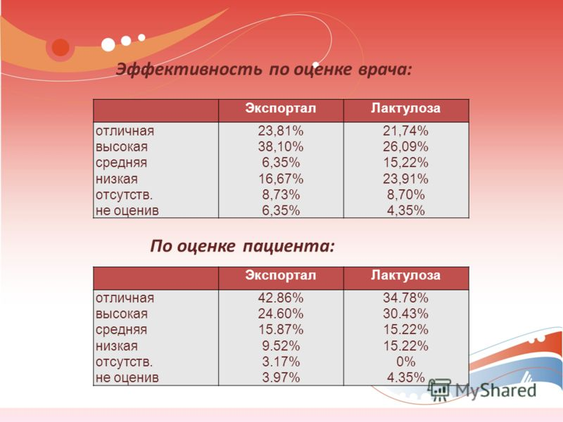 Эффективность по оценке врача: По оценке пациента: ЭкспорталЛактулоза отличная высокая средняя низкая отсутств. не оценив 23,81% 38,10% 6,35% 16,67% 8,73% 6,35% 21,74% 26,09% 15,22% 23,91% 8,70% 4,35% ЭкспорталЛактулоза отличная высокая средняя низка