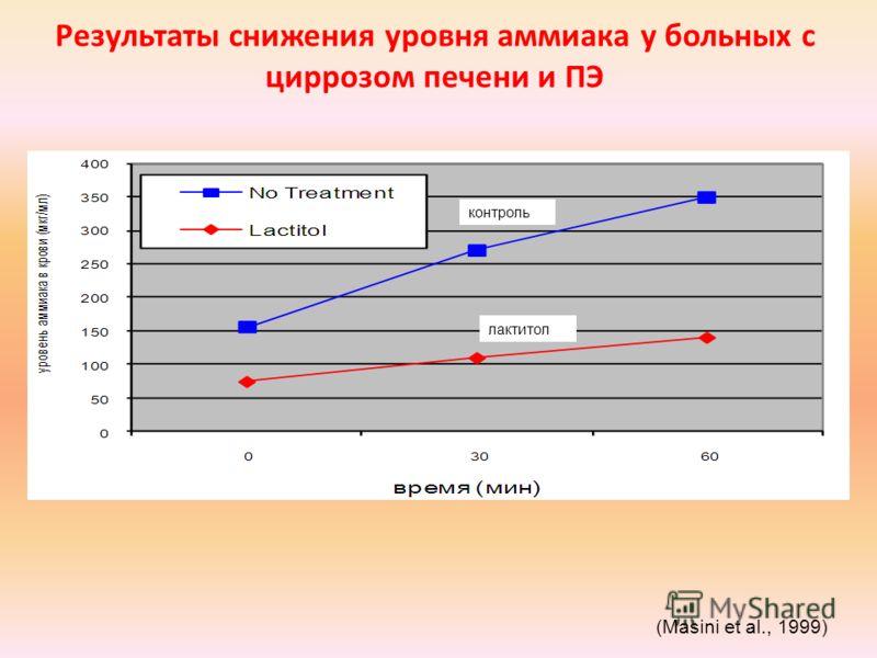 Результаты снижения уровня аммиака у больных с циррозом печени и ПЭ (Masini et al., 1999) контроль лактитол