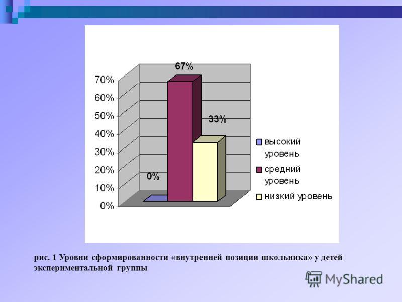 рис. 1 Уровни сформированности «внутренней позиции школьника» у детей экспериментальной группы