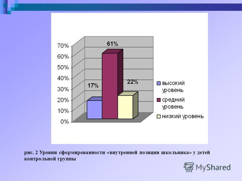 рис. 2 Уровни сформированности «внутренней позиции школьника» у детей контрольной группы