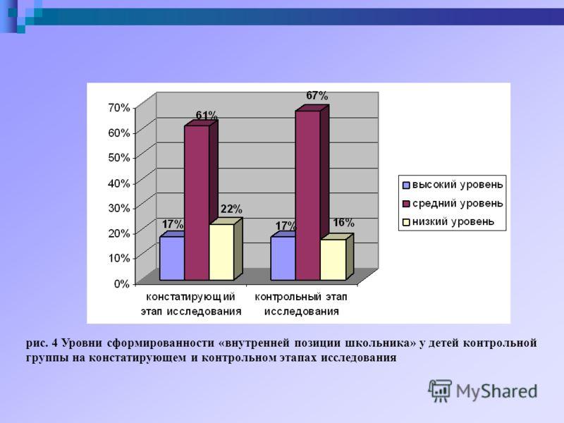 рис. 4 Уровни сформированности «внутренней позиции школьника» у детей контрольной группы на констатирующем и контрольном этапах исследования