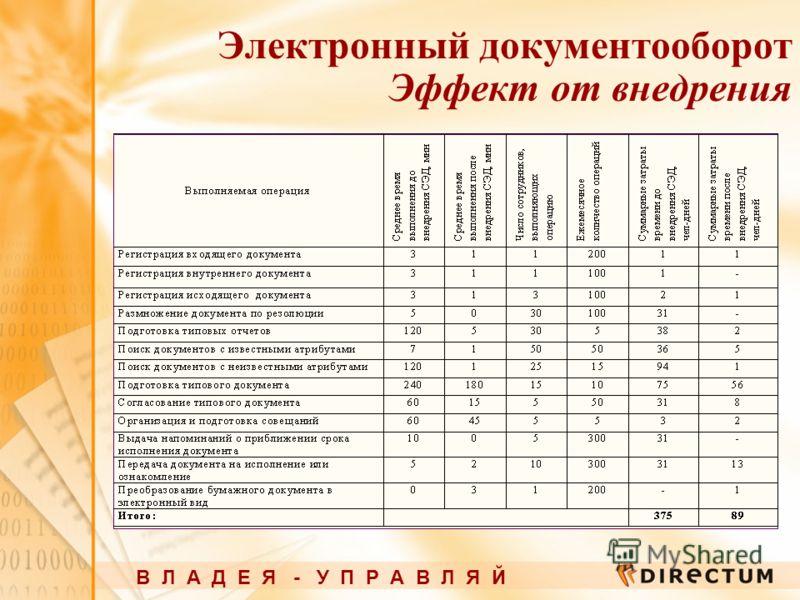 Электронный документооборот Эффект от внедрения