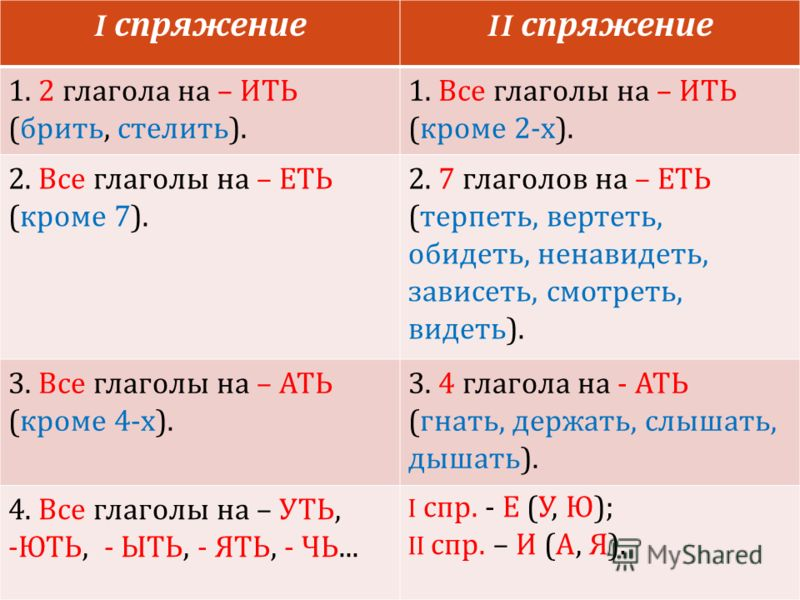 Спряжение глагола с безударным личным окончанием. I спряжение II спряжение 1. 2 глагола на – ИТЬ ( брить, стелить ). 1. Все глаголы на – ИТЬ ( кроме 2- х ). 2. Все глаголы на – ЕТЬ ( кроме 7). 2. 7 глаголов на – ЕТЬ ( терпеть, вертеть, обидеть, ненав