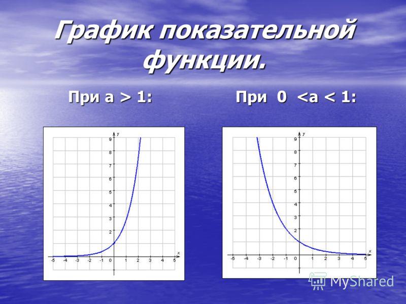 График показательной функции. При 0  1: