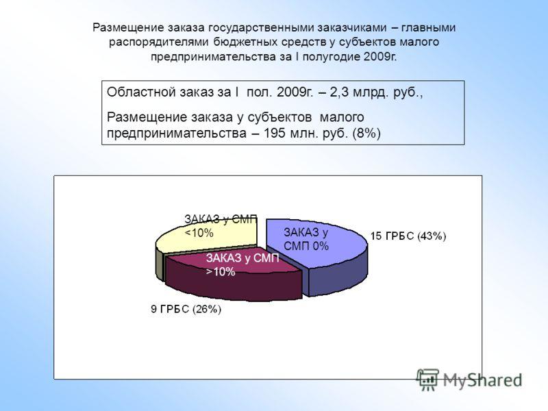 Размещение заказа государственными заказчиками – главными распорядителями бюджетных средств у субъектов малого предпринимательства за I полугодие 2009г. ЗАКАЗ у СМП 0% ЗАКАЗ у СМП >10% ЗАКАЗ у СМП
