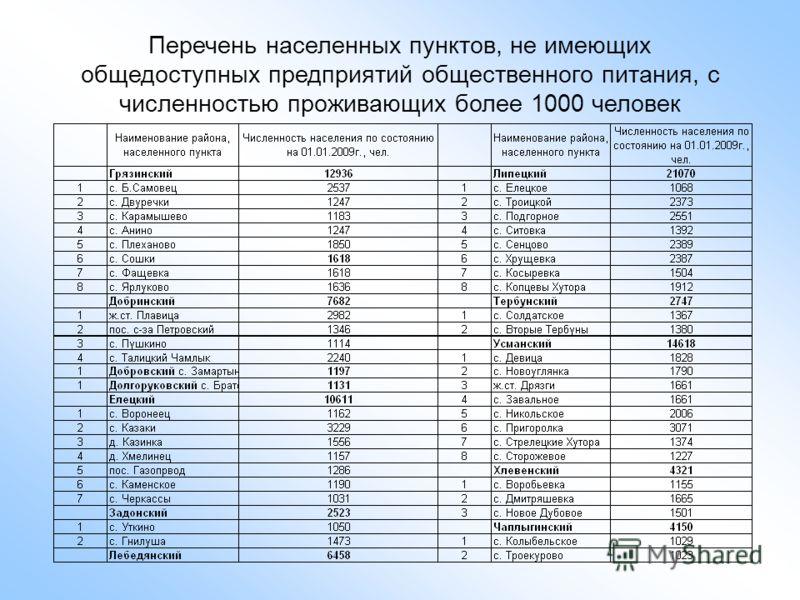 Перечень населенных пунктов, не имеющих общедоступных предприятий общественного питания, с численностью проживающих более 1000 человек