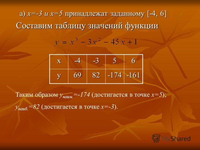 а) х=-3 и х=5 принадлежат заданному [-4, 6] Составим таблицу значений функции Составим таблицу значений функции х-4-356 у6982-174-161 Таким образом у наим. =-174 (достигается в точке х=5); у наиб. =82 (достигается в точке х=-3).