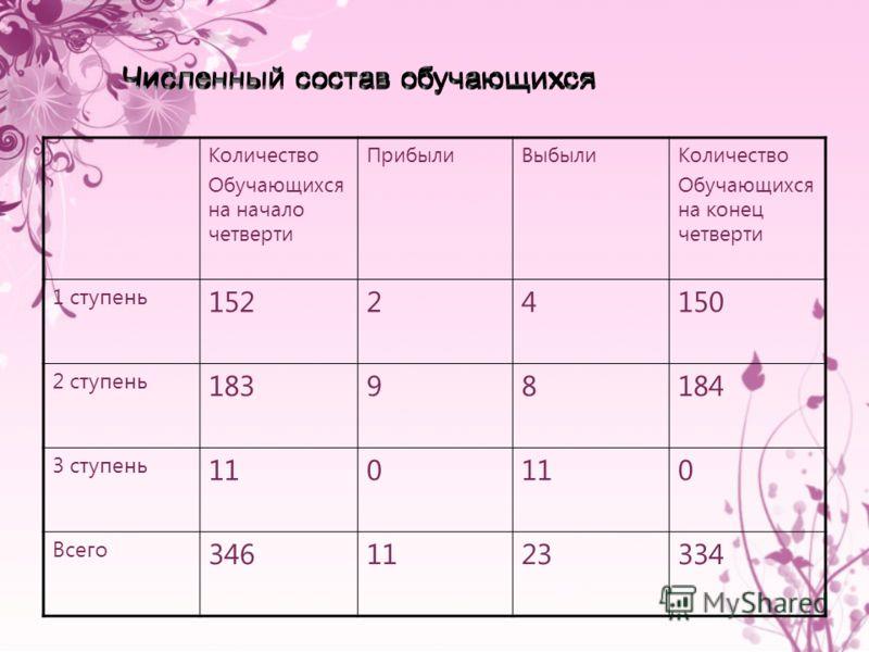 Количество Обучающихся на начало четверти ПрибылиВыбылиКоличество Обучающихся на конец четверти 1 ступень 15224150 2 ступень 18398184 3 ступень 110 0 Всего 3461123334