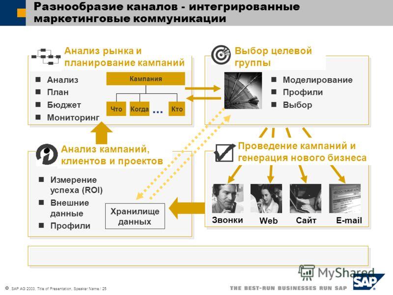 SAP AG 2003, Title of Presentation, Speaker Name / 25 Разнообразие каналов - интегрированные маркетинговые коммуникации Проведение кампаний и генерация нового бизнеса Звонки Сайт Web E-mail Выбор целевой группы Моделирование Профили Выбор КогдаКтоЧто