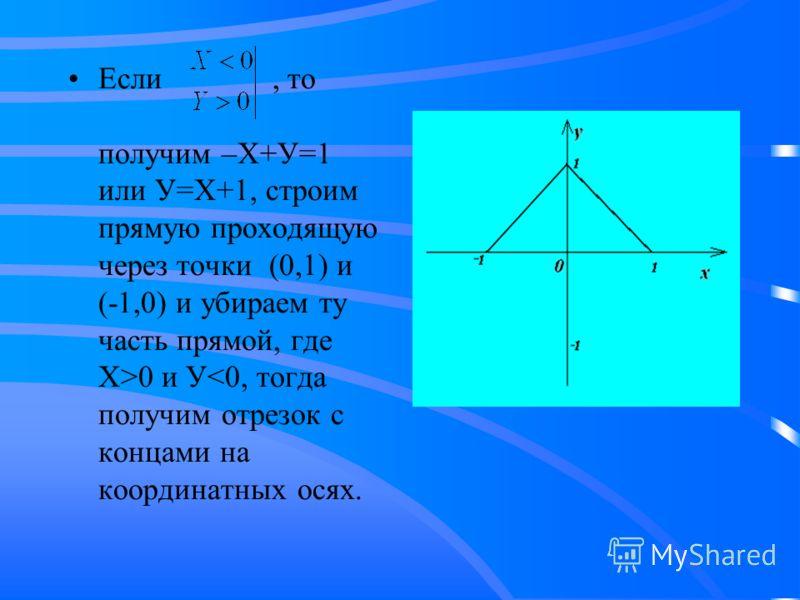 Если, то получим –Х+У=1 или У=Х+1, строим прямую проходящую через точки (0,1) и (-1,0) и убираем ту часть прямой, где Х>0 и У