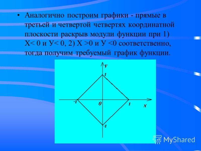 Аналогично построим графики - прямые в третьей и четвертой четвертях координатной плоскости раскрыв модули функции при 1) Х 0 и У