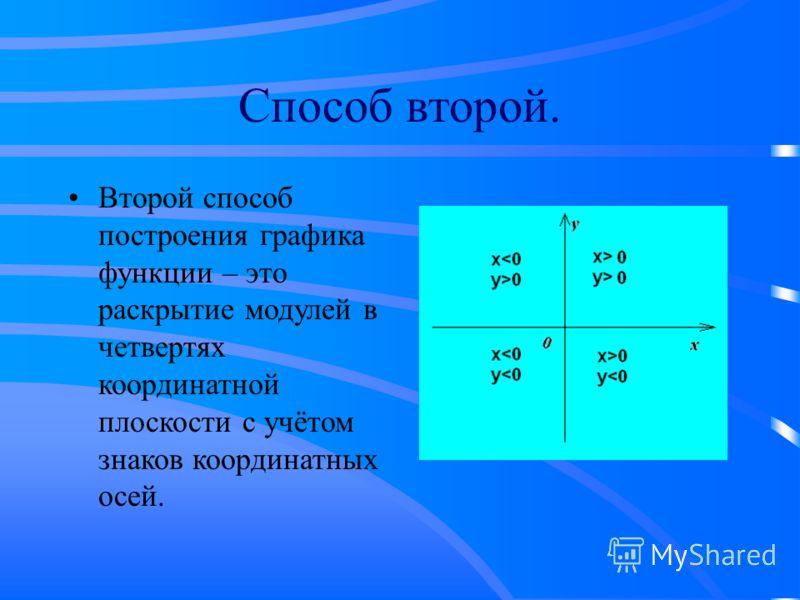 Способ второй. Второй способ построения графика функции – это раскрытие модулей в четвертях координатной плоскости с учётом знаков координатных осей.