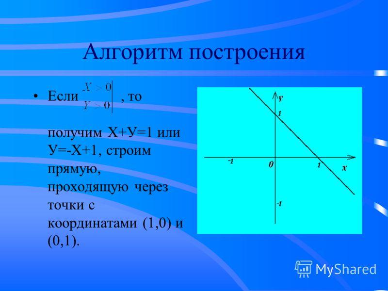 Алгоритм построения Если, то получим Х+У=1 или У=-Х+1, строим прямую, проходящую через точки с координатами (1,0) и (0,1).