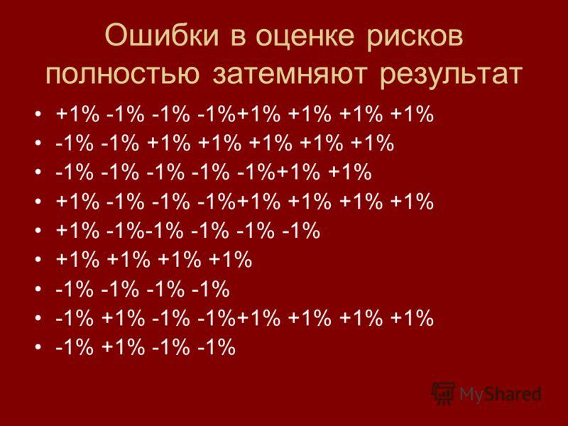Ошибки в оценке рисков полностью затемняют результат +1% -1% -1% -1%+1% +1% +1% +1% -1% -1% +1% +1% +1% +1% +1% -1% -1% -1% -1% -1%+1% +1% +1% -1% -1% -1%+1% +1% +1% +1% +1% -1%-1% -1% -1% -1% +1% +1% -1% -1% -1% +1% -1% -1%+1% +1% +1% +1% -1% +1% -1