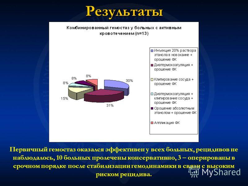Результаты Первичный гемостаз оказался эффективен у всех больных, рецидивов не наблюдалось, 10 больных пролечены консервативно, 3 – оперированы в срочном порядке после стабилизации гемодинамики в связи с высоким риском рецидива.