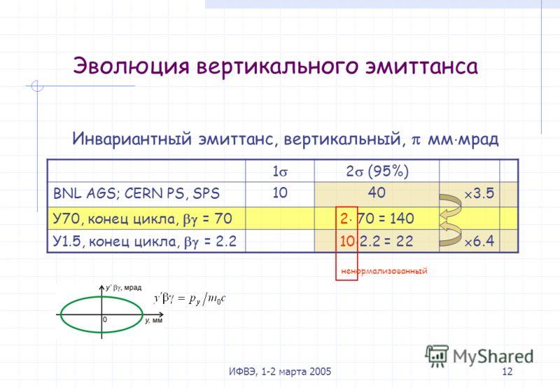 ИФВЭ, 1-2 марта 200512 Эволюция вертикального эмиттанса Инвариантный эмиттанс, вертикальный, мм мрад 1 2 (95%) BNL AGS; CERN PS, SPS1040 3.5 У70, конец цикла, = 702 70 = 140 У1.5, конец цикла, = 2.210 2.2 = 22 6.4 ненормализованный
