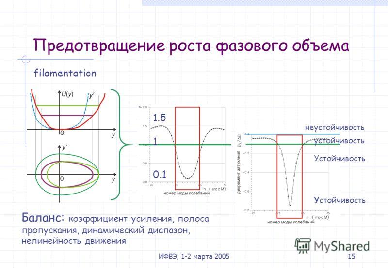 ИФВЭ, 1-2 марта 200515 Предотвращение роста фазового объема filamentation неустойчивость устойчивость Устойчивость 1 1.5 0.1 Баланс: коэффициент усиления, полоса пропускания, динамический диапазон, нелинейность движения
