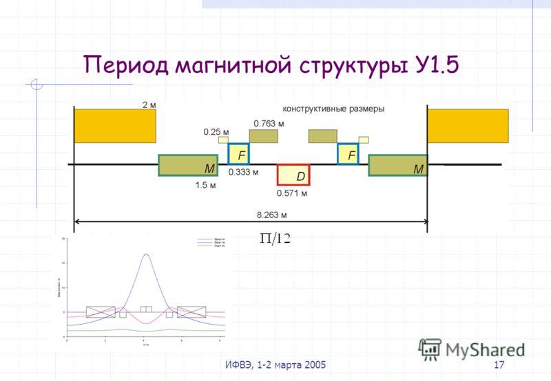 ИФВЭ, 1-2 марта 200517 Период магнитной структуры У1.5