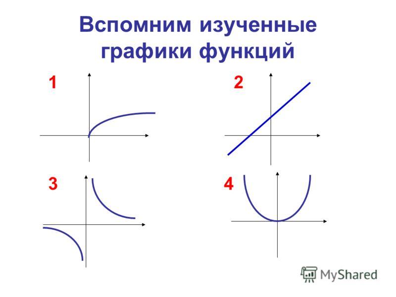 Вспомним изученные графики функций 1 2 3 4