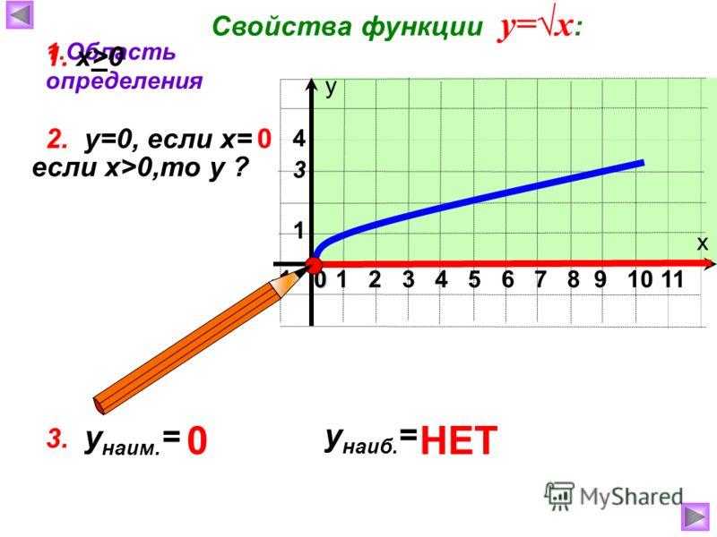х у 1 2 3 4 5 6 7 8 9 10 110 1 4 3 Свойства функции у=х : 1.Область определения 2. у=0, если х=0 если x>0,то у ? 1. х>0 3. у наим. = у наиб. = НЕТ0
